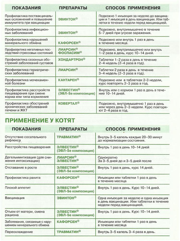 Схема профилактики и лечения кошек. страница 4